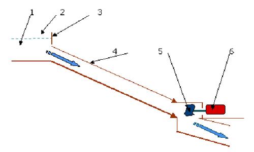Схема рукавной микро-ГЭС: